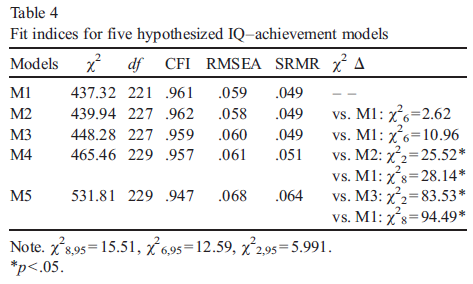 Psychometric intelligence and achievement - A cross-lagged panel analysis (Table 4)