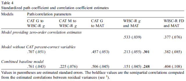The causal factor underlying the correlation between psychometric g and scholastic performance - Table 4