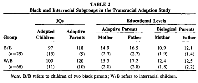 The Malleability of IQ as Judged From Adoption Studies - Table 2
