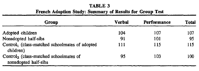 The Malleability of IQ as Judged From Adoption Studies - Table 3