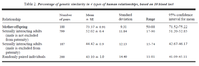 Genetic similarity, human altruism, and group selection - Table 2