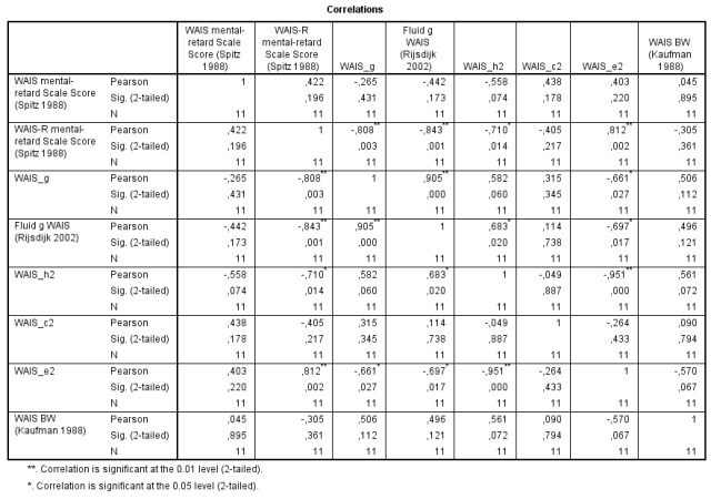 Investigation of the relationship between mental retardation with heritability and environmentality of the Wechsler subtests - Table 1