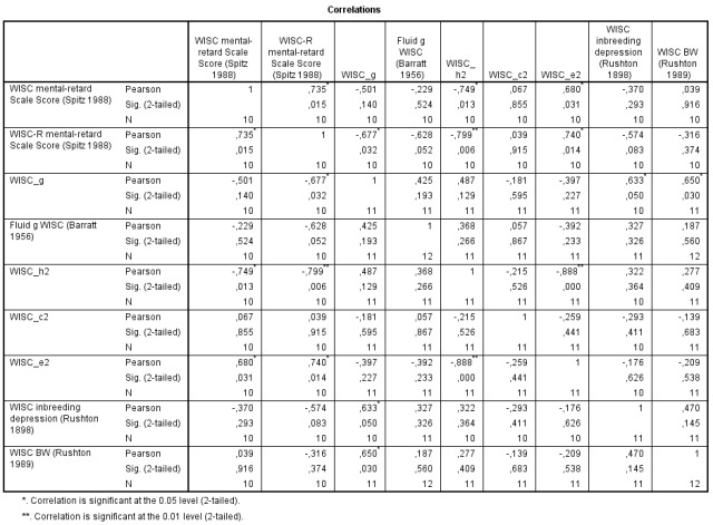 Investigation of the relationship between mental retardation with heritability and environmentality of the Wechsler subtests - Table 3
