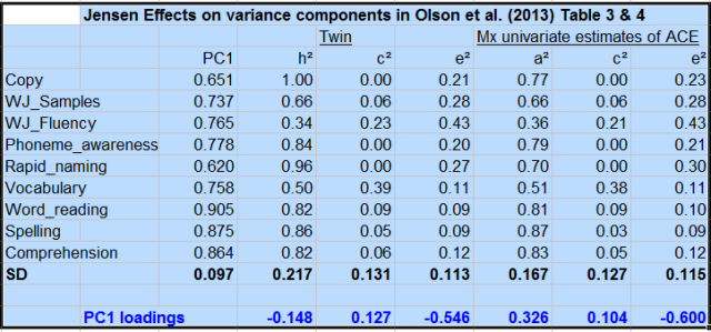 Meta analysis of Jensen effects in heritability and environmentality of IQ subtests - Table 2