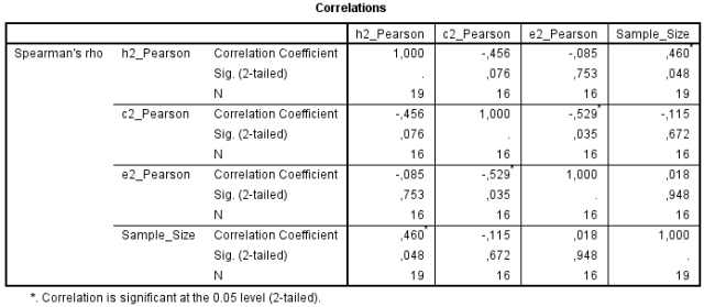 Meta analysis of Jensen effects in heritability and environmentality of IQ subtests - Table 3