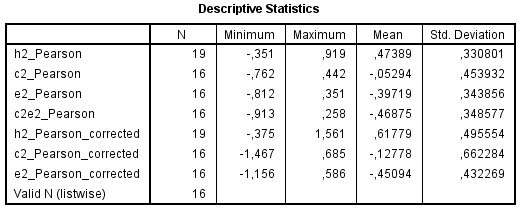 Meta analysis of Jensen effects in heritability and environmentality of IQ subtests - Table 4 - Jensen effects (unweighted)