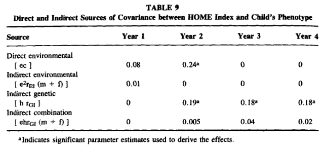 Path Analysis of IQ during Infancy and Early Childhood and an Index of the Home Environment in the Colorado Adoption Project - Table 9