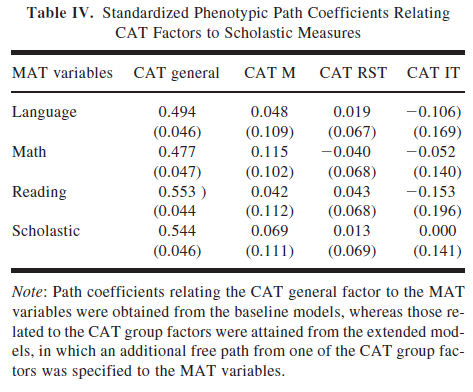 Phenotypic and Behavioral Genetic Covariation Between Elemental Cognitive Components and Scholastic Measures - Table IV