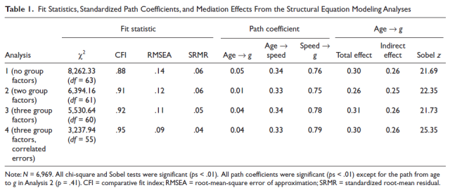 Processing Speed Mediates the Development of General Intelligence (g) in Adolescence - Table 1