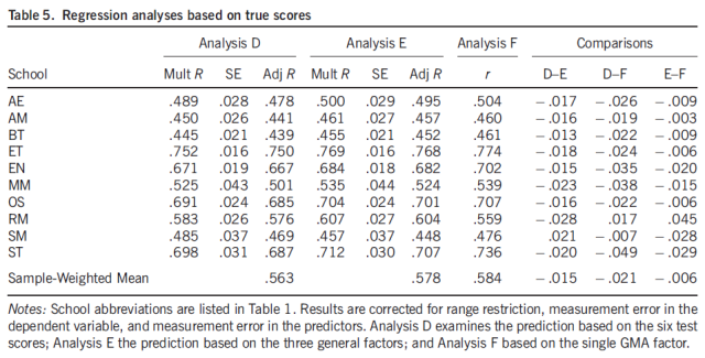 Specific Aptitude Theory Revisited - Is There Incremental Validity for Training Performance - Table 5