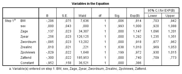 GSS divorce (logistic regression)