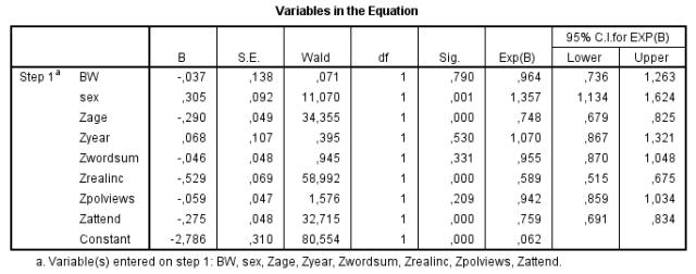 GSS divorce5 (logistic regression)
