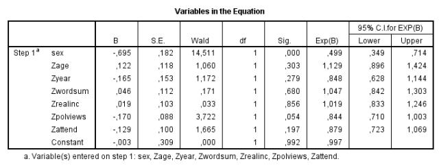 GSS extramarital sex (logistic regression) Blacks