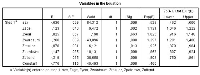 GSS extramarital sex (logistic regression) Whites