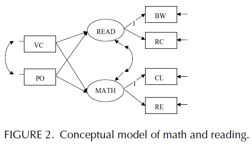 Introduction to Structural Equation Modeling - Issues and Practical Considerations (Figure 2)