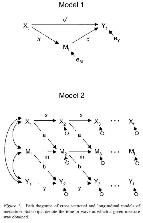 Testing Mediational Models With Longitudinal Data - Figure 1