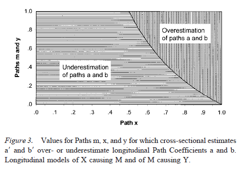 Testing Mediational Models With Longitudinal Data - Figure 3