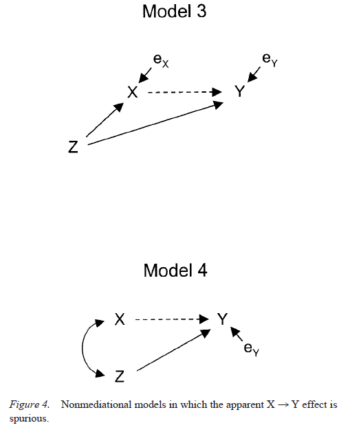 Testing Mediational Models With Longitudinal Data - Figure 4
