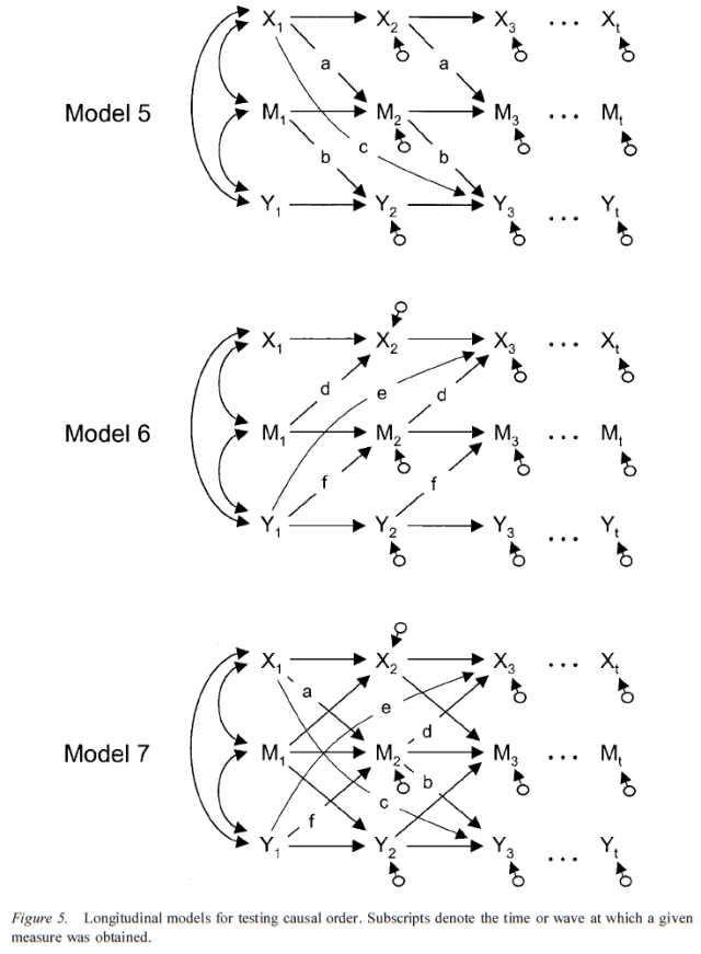 Testing Mediational Models With Longitudinal Data - Figure 5