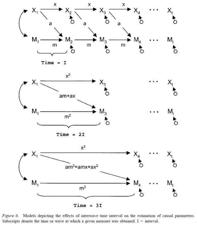 Testing Mediational Models With Longitudinal Data - Figure 6