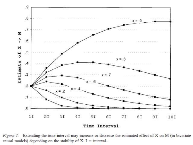Testing Mediational Models With Longitudinal Data - Figure 7