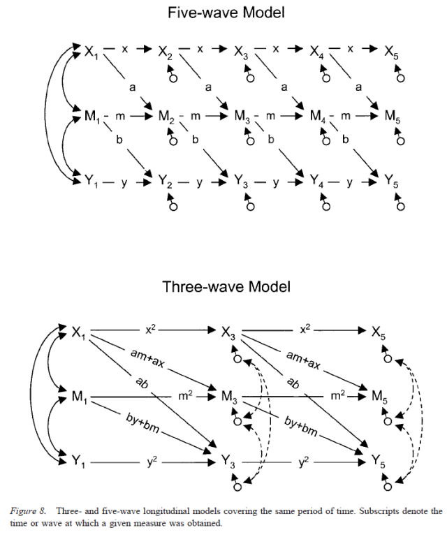Testing Mediational Models With Longitudinal Data - Figure 8
