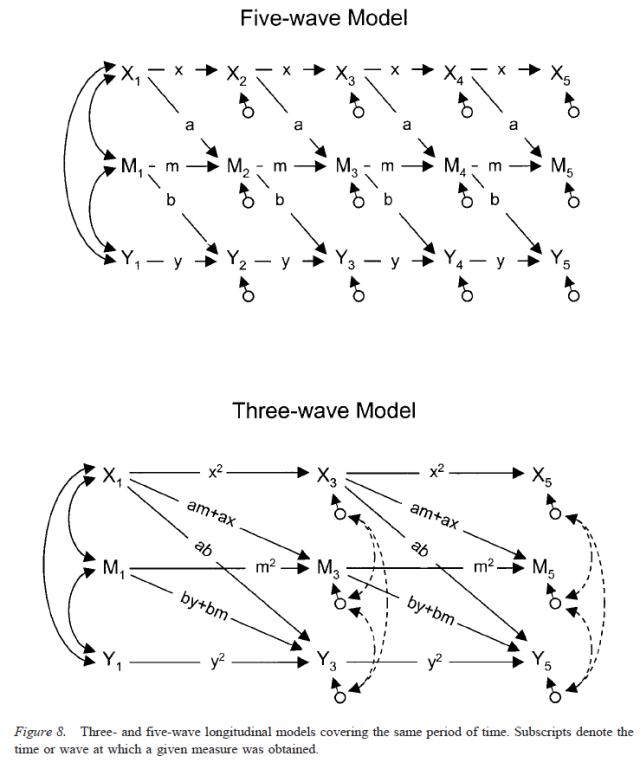 Testing Mediational Models With Longitudinal Data - Figure 8